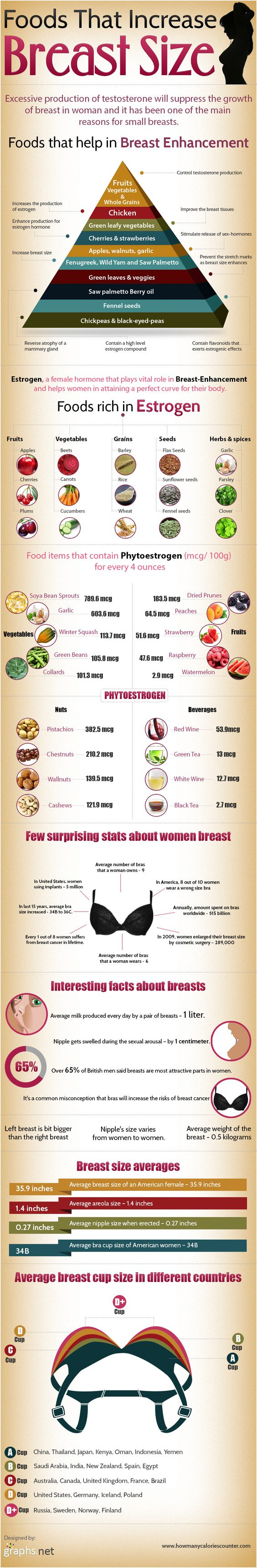 Incredible Foods That Naturally Increase Breast Size